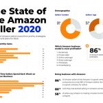 SEO Tips for Amazon: How to Get Your Listings Ranked Higher